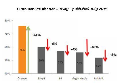 OFCOM - Orange vs BSKYB vs BT vs Virgin Media vs Talk Talk